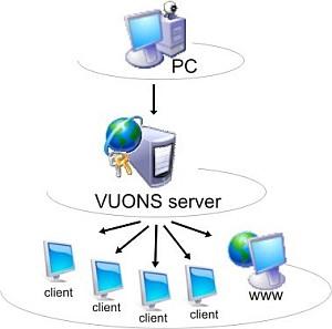 Schema živého vysílání pomocí VUONS.net, prohlížeč, internet
